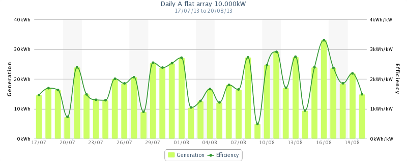 Output chart from a 10kW system out in suburban Melbourne