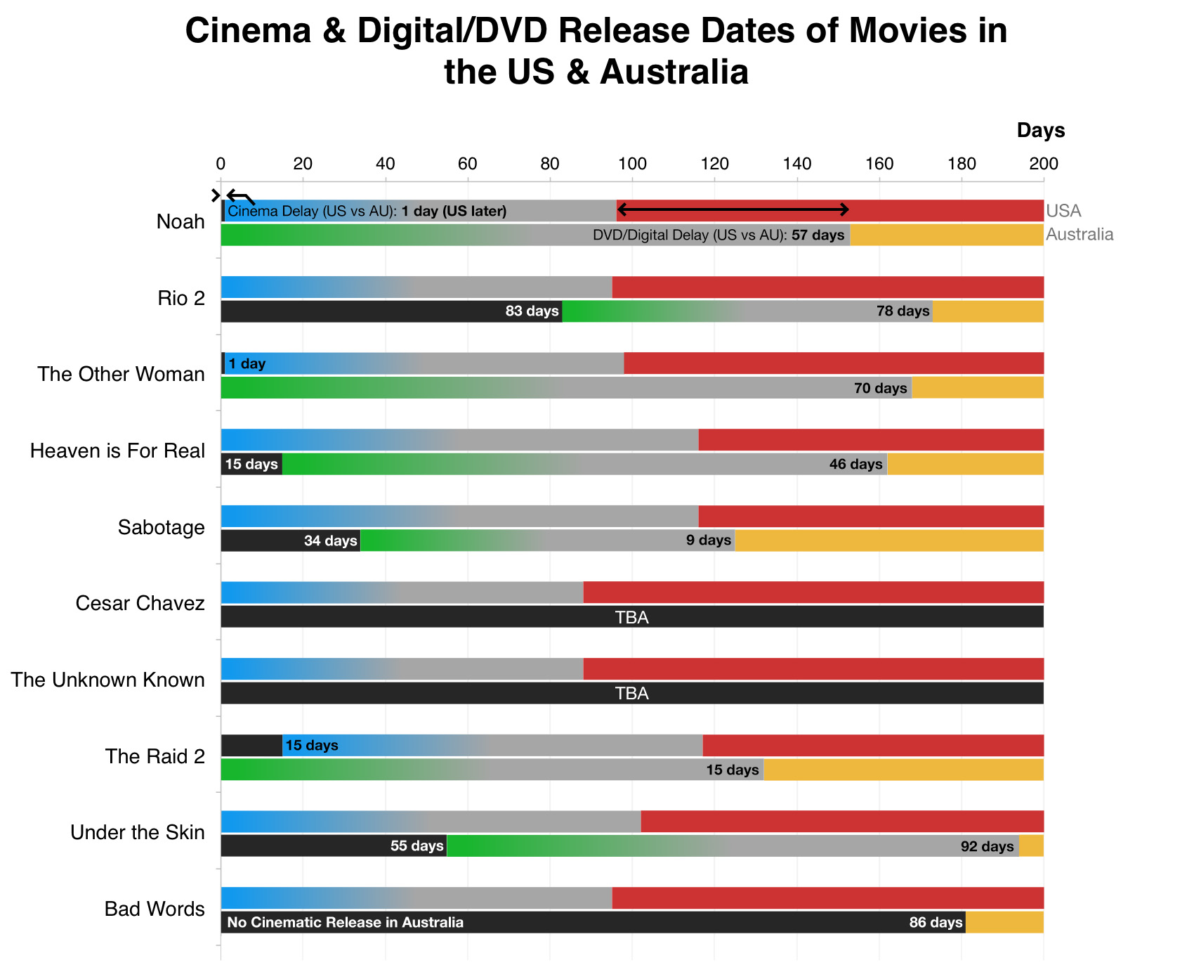 Movie Delay Chart
